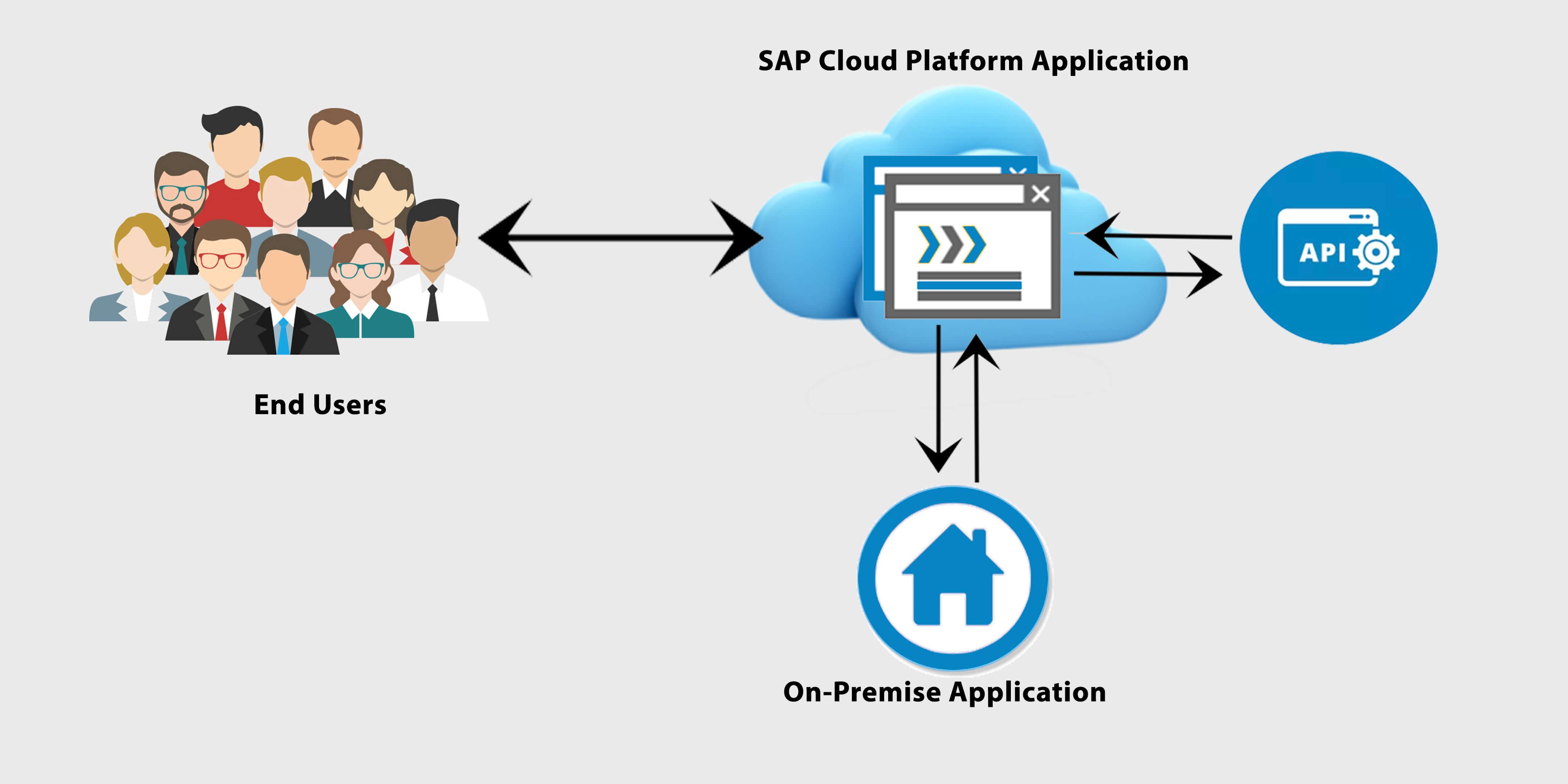 Fiori 10 Exercises.Extend Sap Cloud Platform Fiori Applications With Pre Built Code